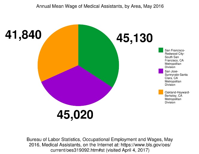 Graphic showing the annual mean wage of medical assistants. Click on the graphic to open a text file describing the graphic.